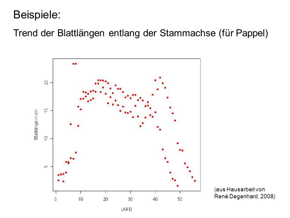 Beispiele: Trend der Blattlängen entlang der Stammachse (für Pappel)