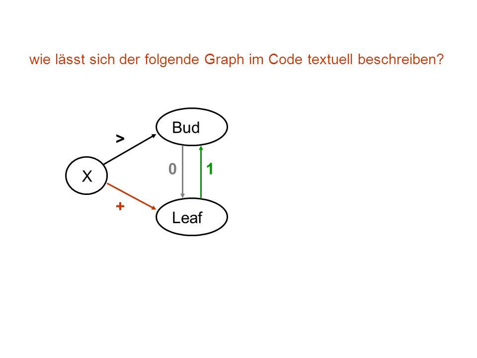 wie lässt sich der folgende Graph im Code textuell beschreiben