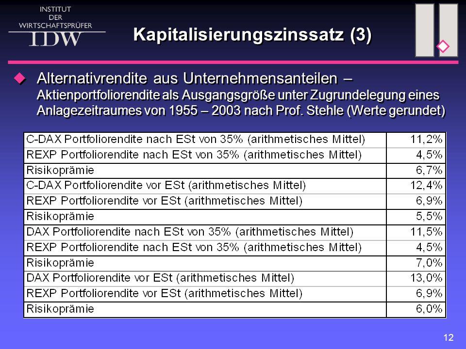 Kapitalisierungszinssatz (3)