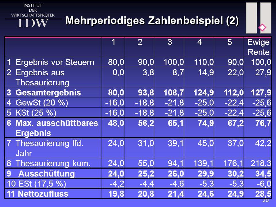 Mehrperiodiges Zahlenbeispiel (2)
