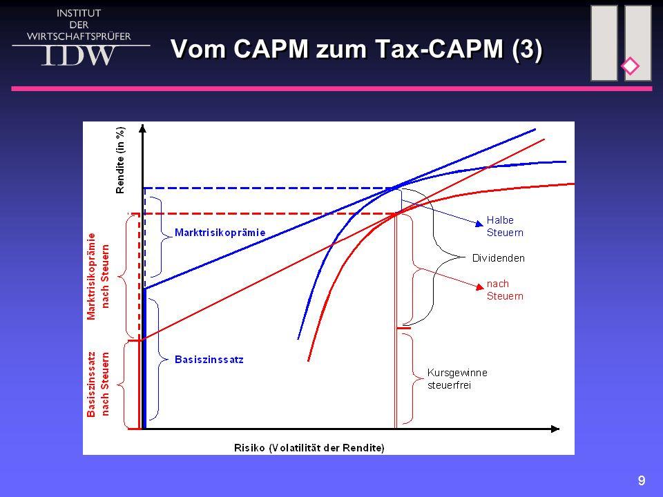 Vom CAPM zum Tax-CAPM (3)