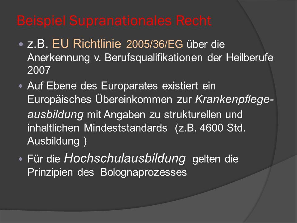 Beispiel Supranationales Recht