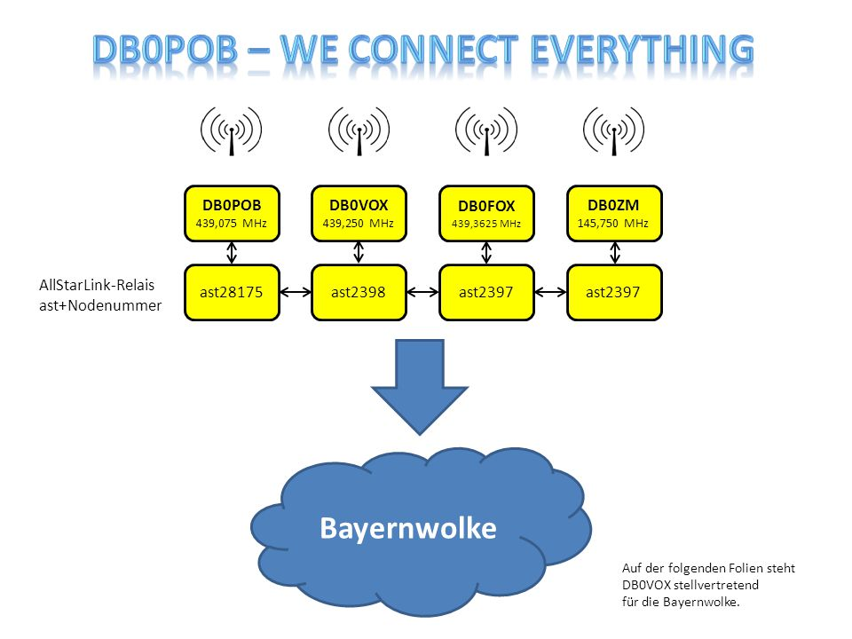 DB0POB – we connect everythiNg