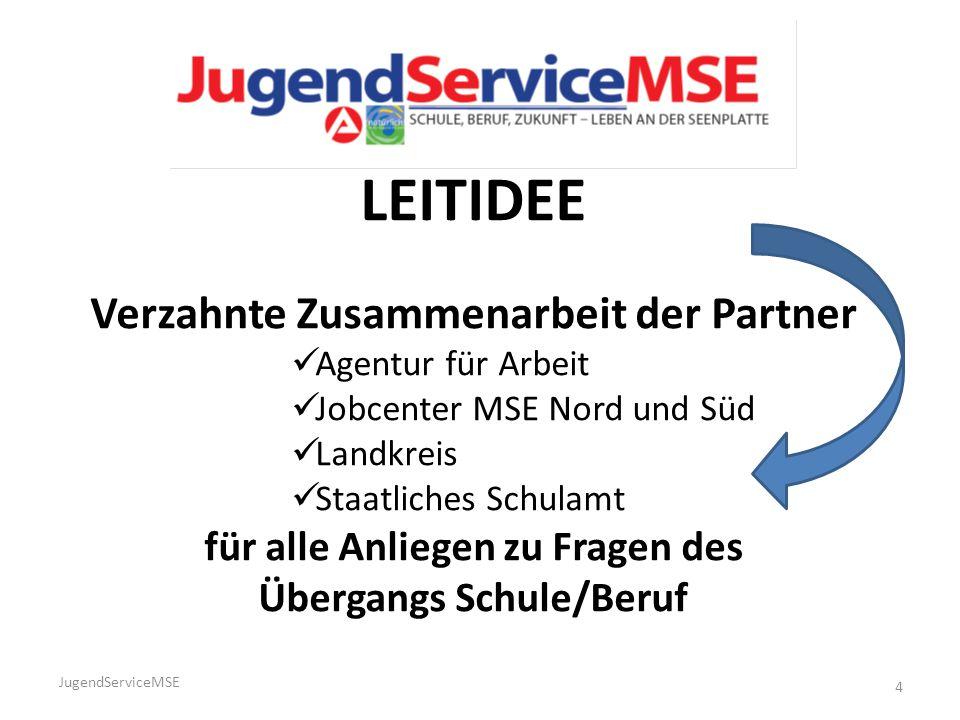 LEITIDEE Verzahnte Zusammenarbeit der Partner