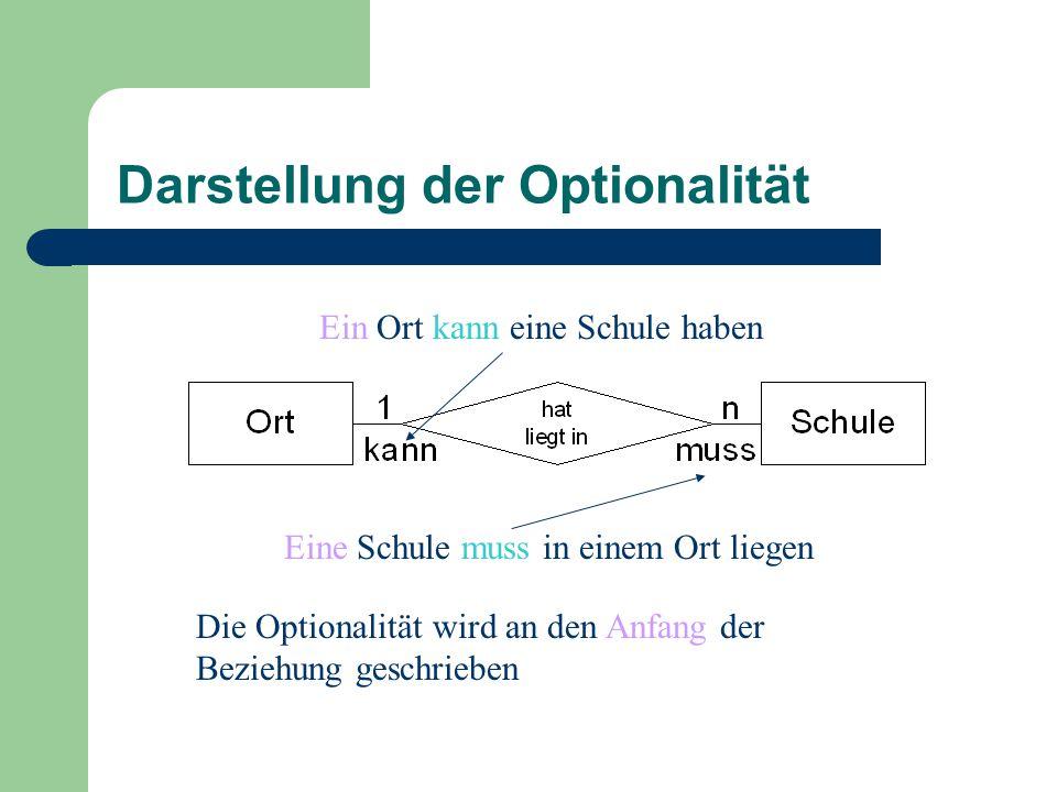 Darstellung der Optionalität