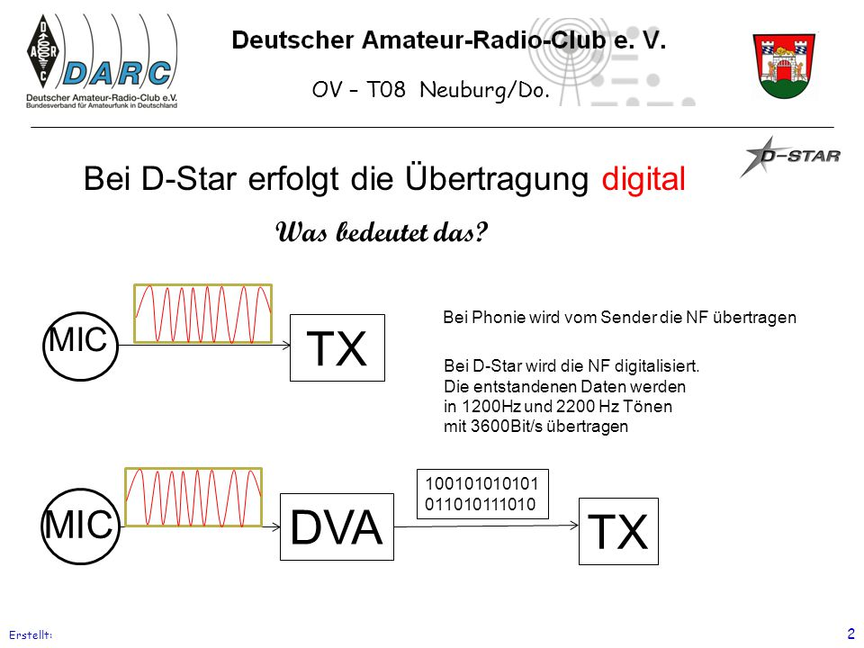 Bei D-Star erfolgt die Übertragung digital