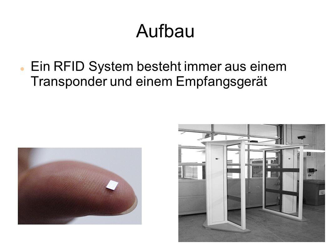 Aufbau Ein RFID System besteht immer aus einem Transponder und einem Empfangsgerät