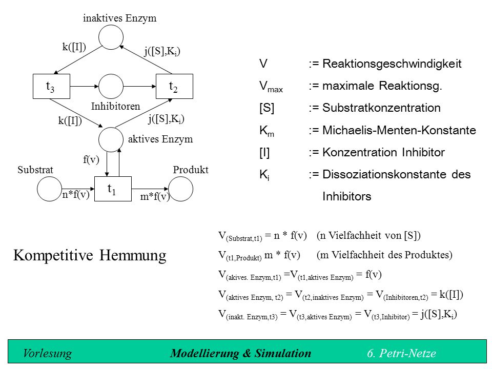 Kompetitive Hemmung t3 t2 t1 V := Reaktionsgeschwindigkeit