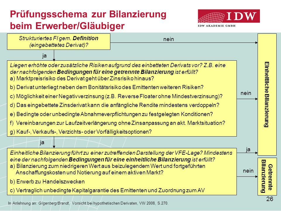 Prüfungsschema zur Bilanzierung beim Erwerber/Gläubiger