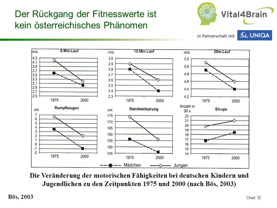 Der Rückgang der Fitnesswerte ist kein österreichisches Phänomen