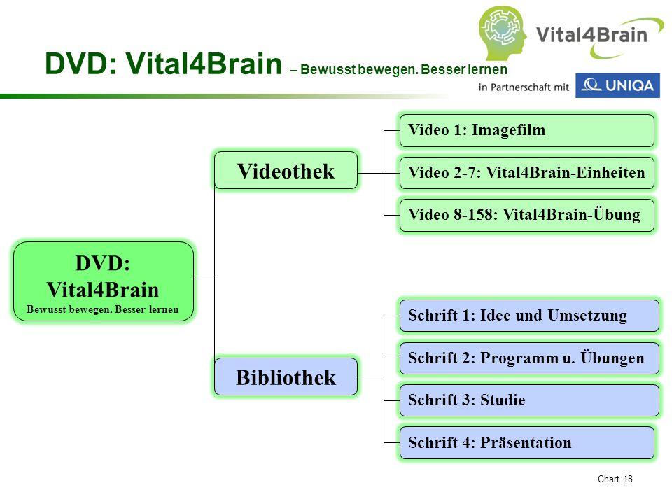 DVD: Vital4Brain – Bewusst bewegen. Besser lernen