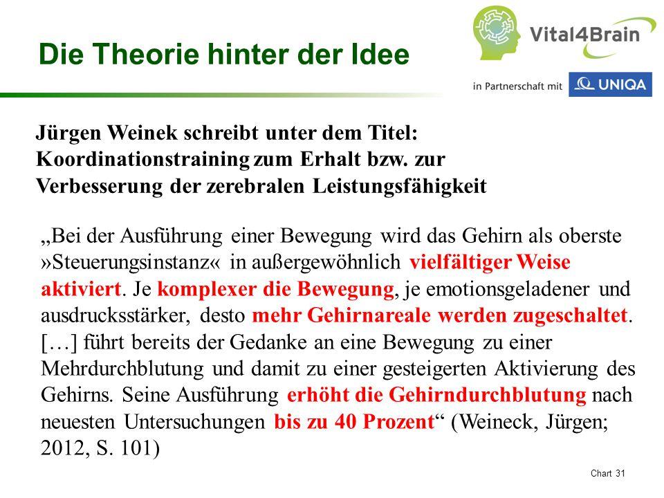 Die Theorie hinter der Idee