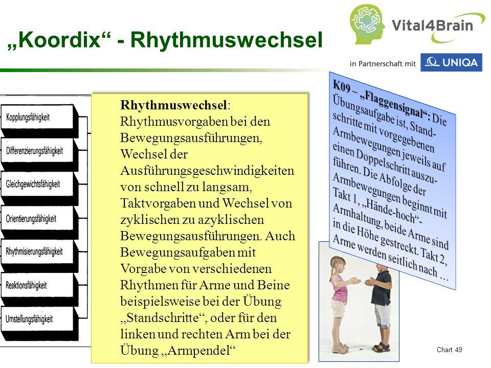 """Koordix - Rhythmuswechsel"