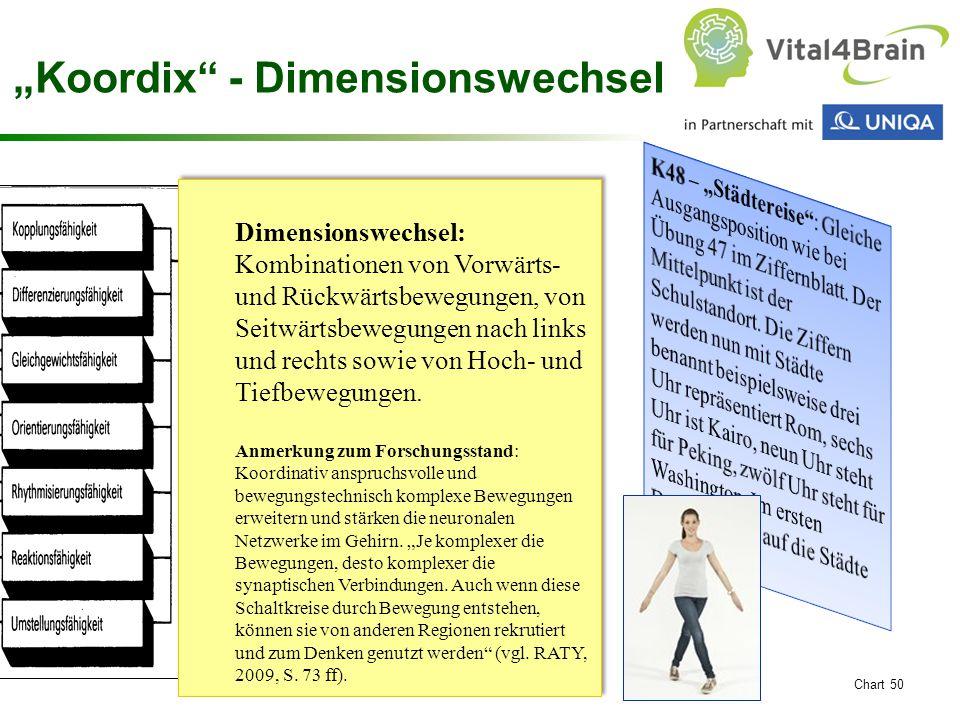 """""""Koordix - Dimensionswechsel"""