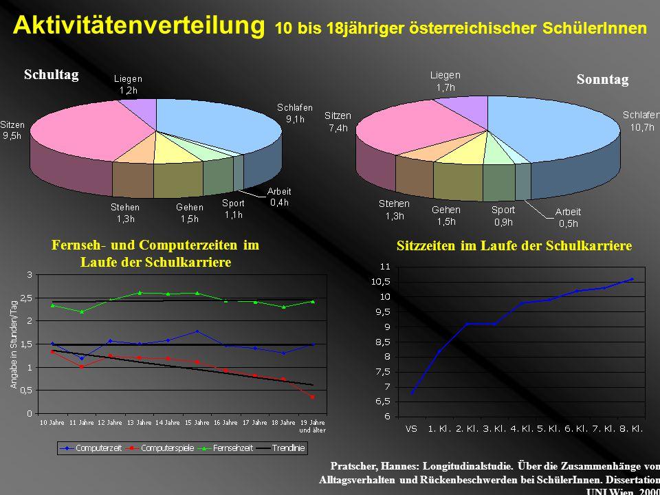 Aktivitätenverteilung 10 bis 18jähriger österreichischer SchülerInnen
