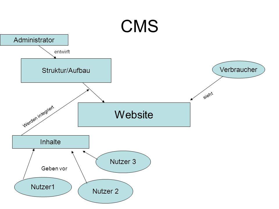 CMS Website Administrator Struktur/Aufbau Verbraucher Inhalte Nutzer 3