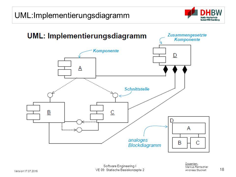 UML:Implementierungsdiagramm
