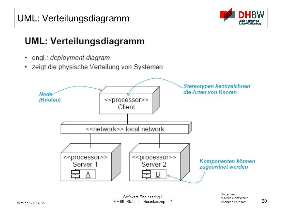 UML: Verteilungsdiagramm
