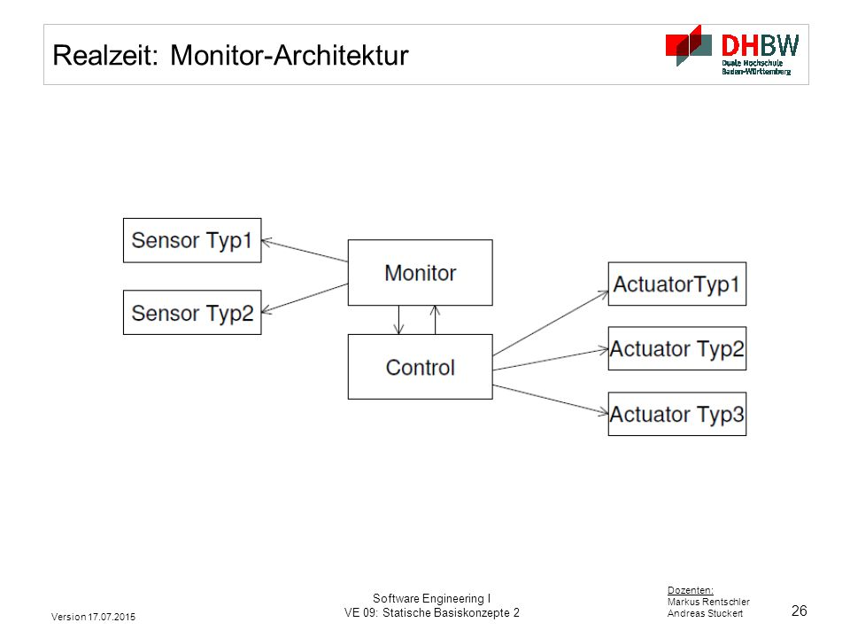 Realzeit: Monitor-Architektur