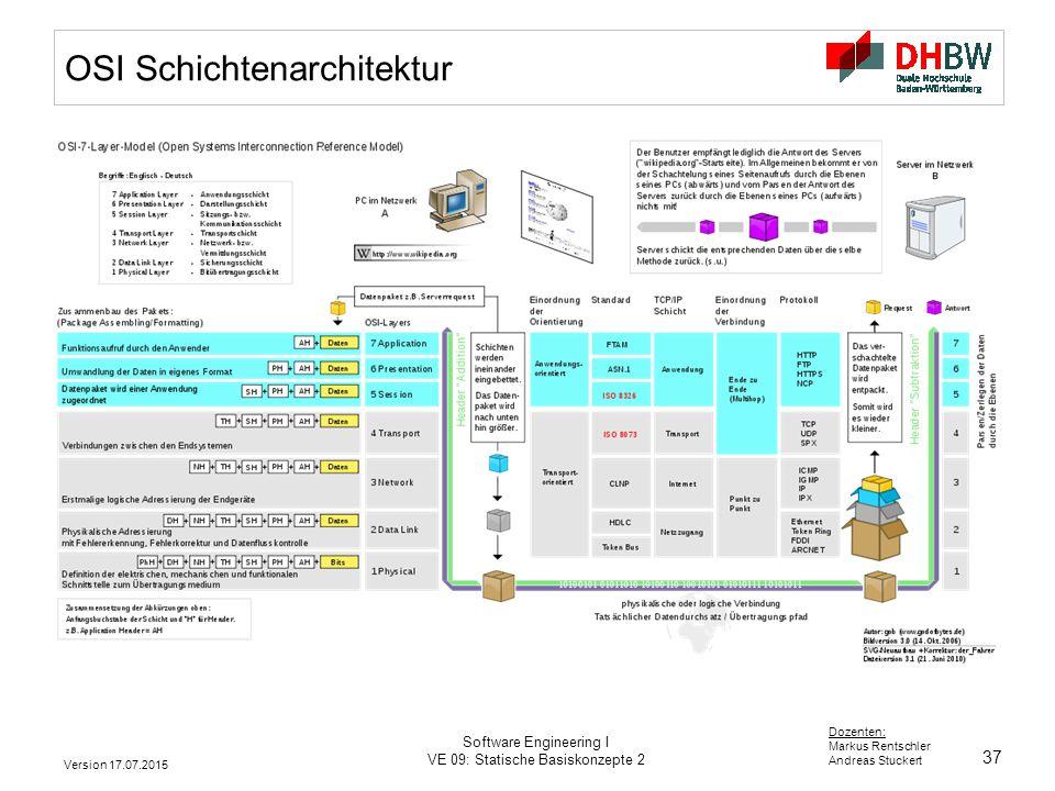 OSI Schichtenarchitektur