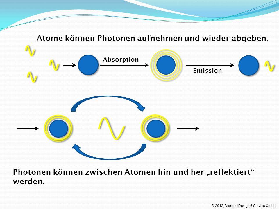 Atome können Photonen aufnehmen und wieder abgeben.