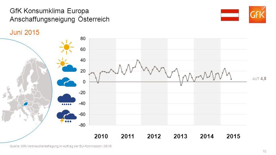 GfK Konsumklima Europa Anschaffungsneigung Österreich
