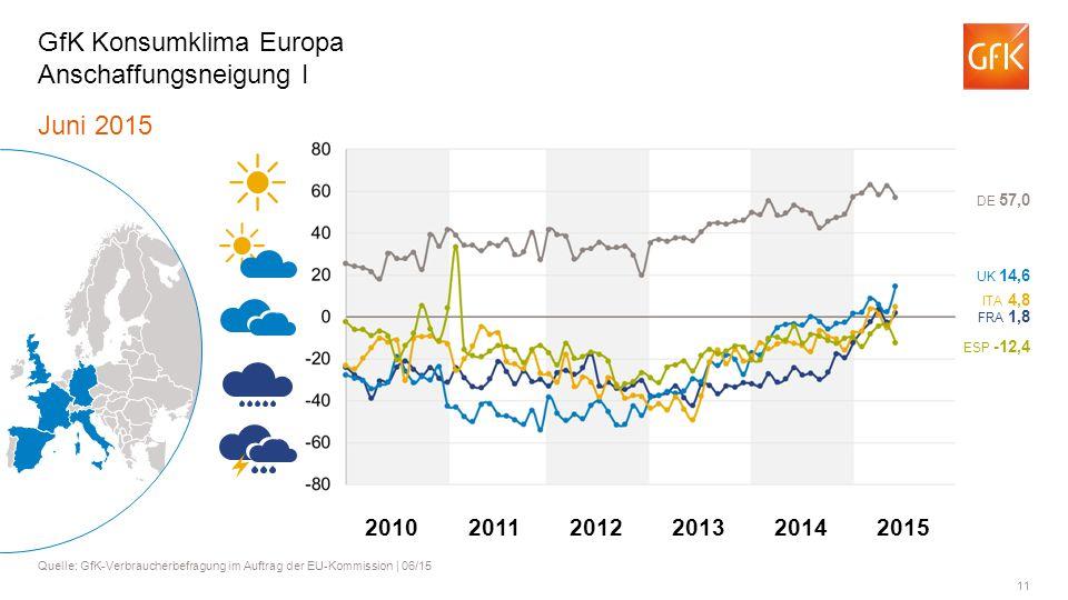 GfK Konsumklima Europa Anschaffungsneigung I