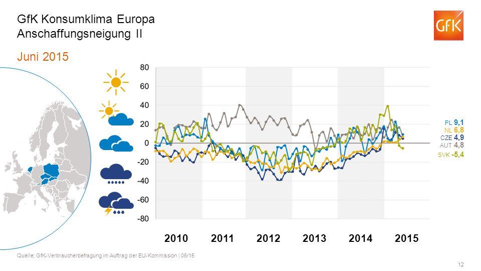 GfK Konsumklima Europa Anschaffungsneigung II