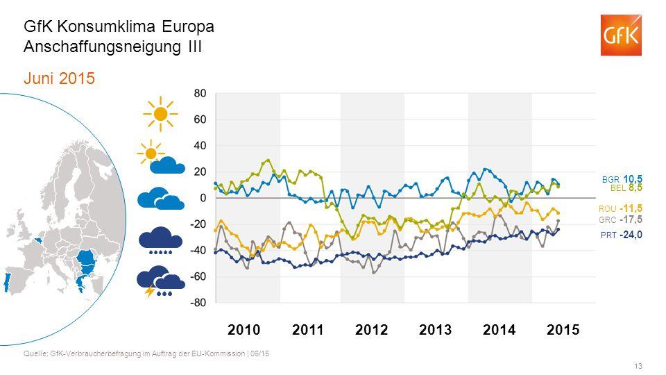 GfK Konsumklima Europa Anschaffungsneigung III