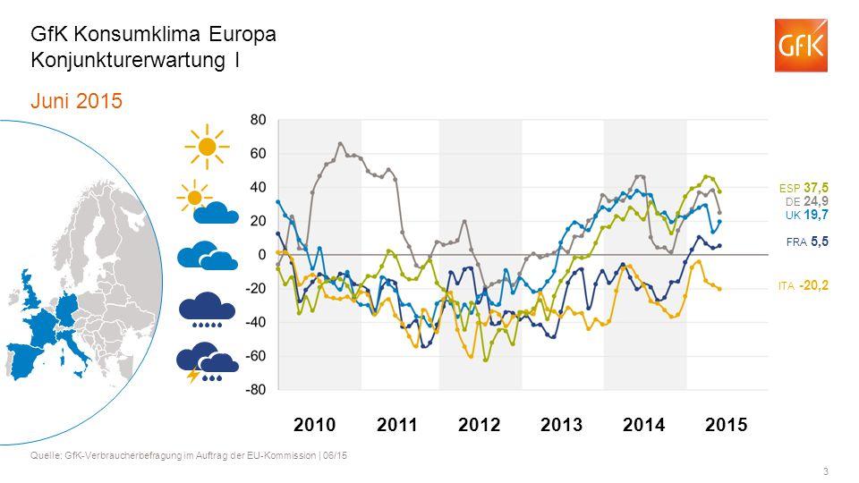 GfK Konsumklima Europa Konjunkturerwartung I