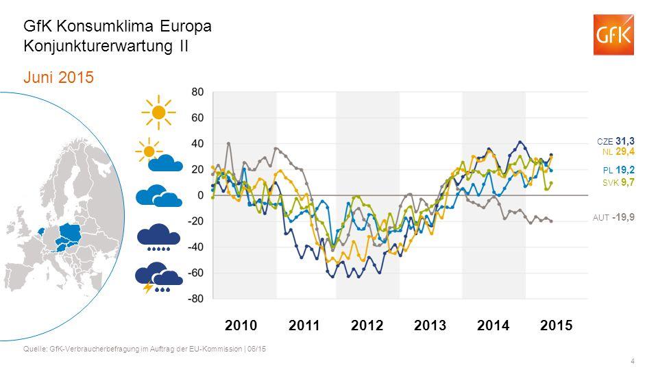 GfK Konsumklima Europa Konjunkturerwartung II