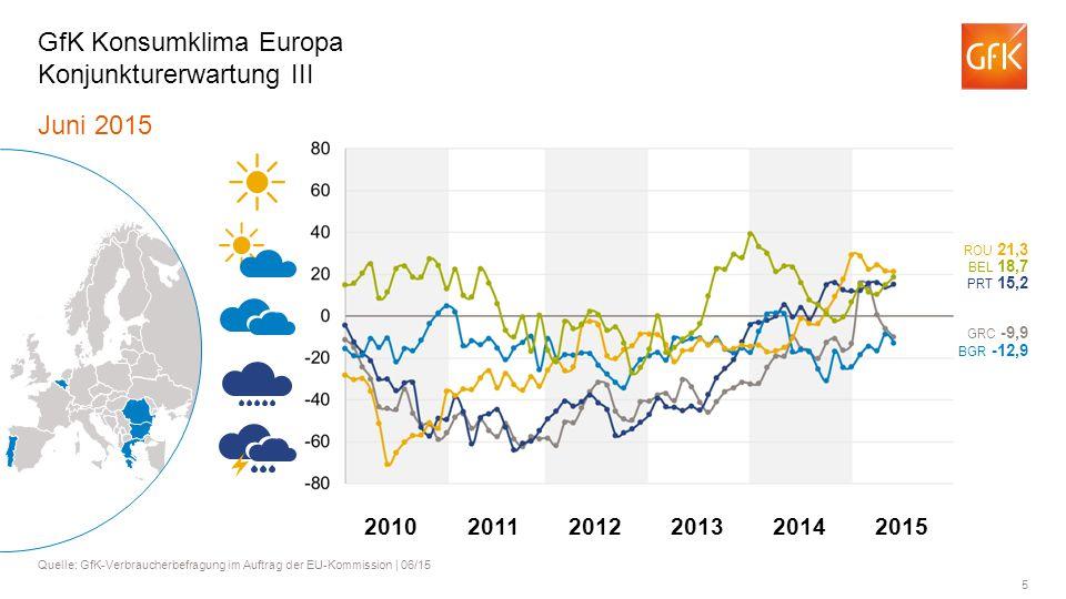 GfK Konsumklima Europa Konjunkturerwartung III