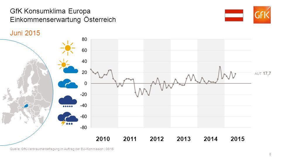 GfK Konsumklima Europa Einkommenserwartung Österreich