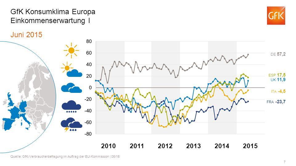 GfK Konsumklima Europa Einkommenserwartung I