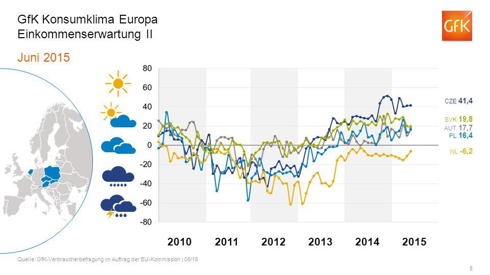 GfK Konsumklima Europa Einkommenserwartung II