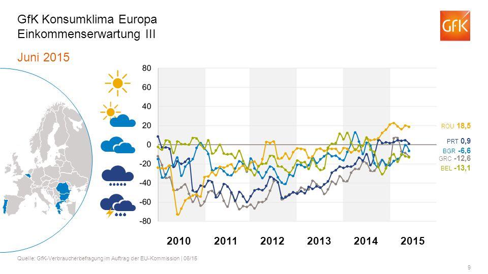 GfK Konsumklima Europa Einkommenserwartung III