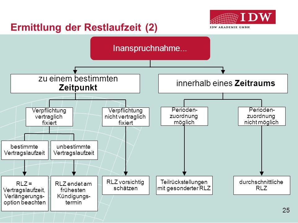 Ermittlung der Restlaufzeit (2)