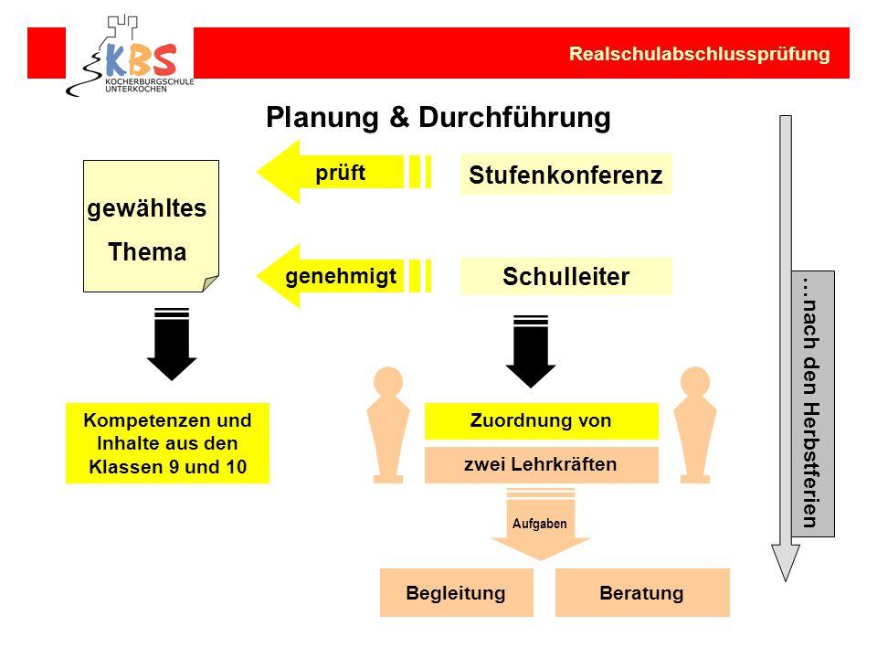 Planung & Durchführung …nach den Herbstferien