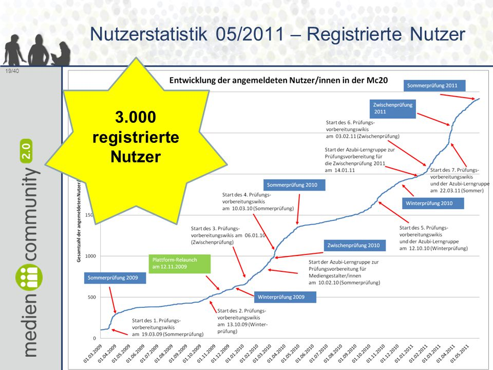 Nutzerstatistik 05/2011 – Registrierte Nutzer