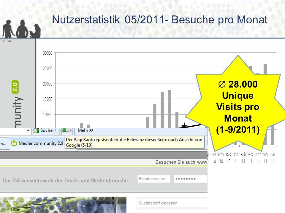 Nutzerstatistik 05/2011- Besuche pro Monat
