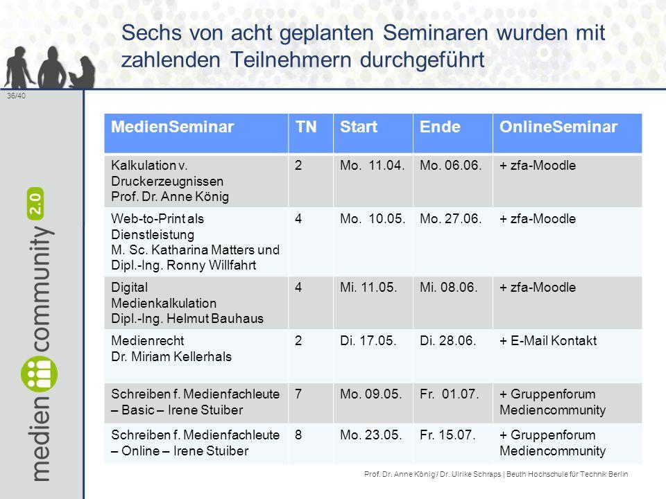 Sechs von acht geplanten Seminaren wurden mit zahlenden Teilnehmern durchgeführt