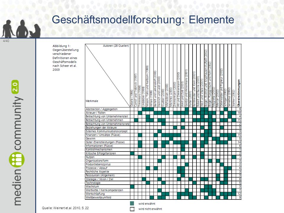 Geschäftsmodellforschung: Elemente