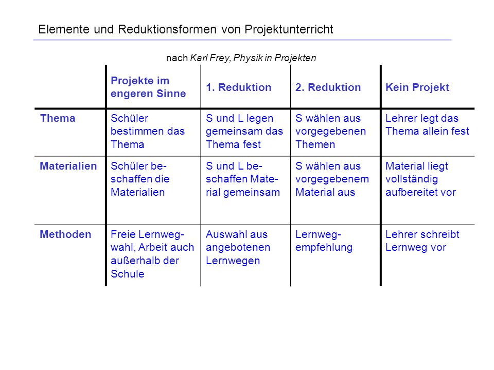Elemente und Reduktionsformen von Projektunterricht