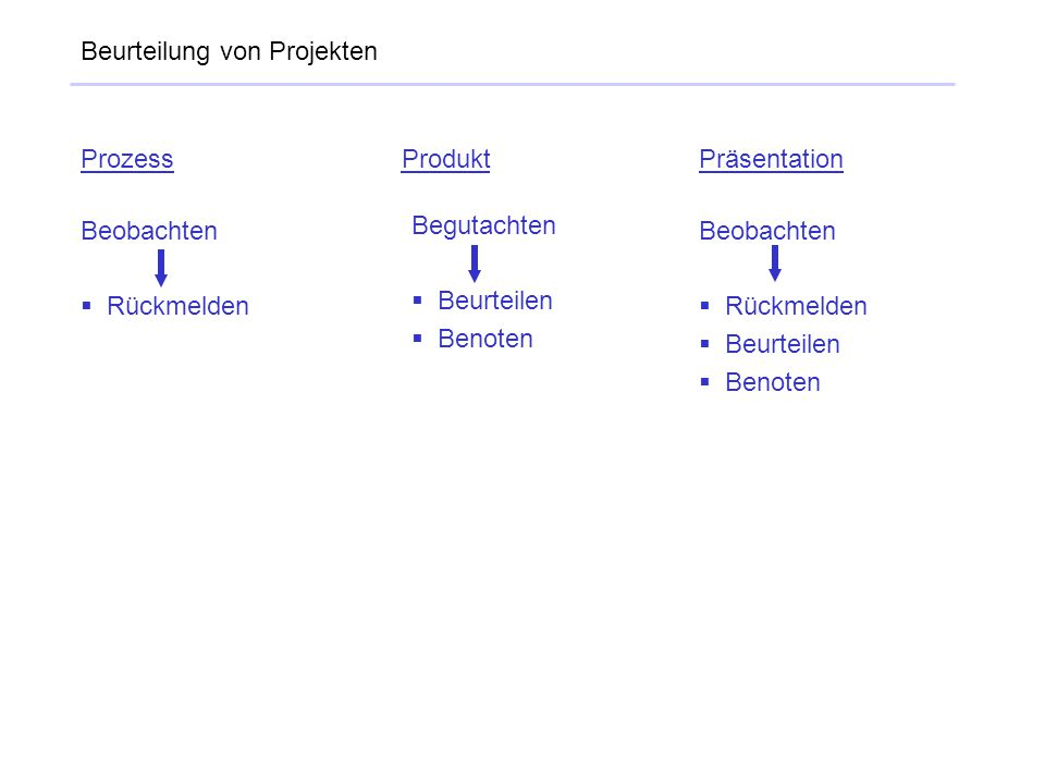 Beurteilung von Projekten