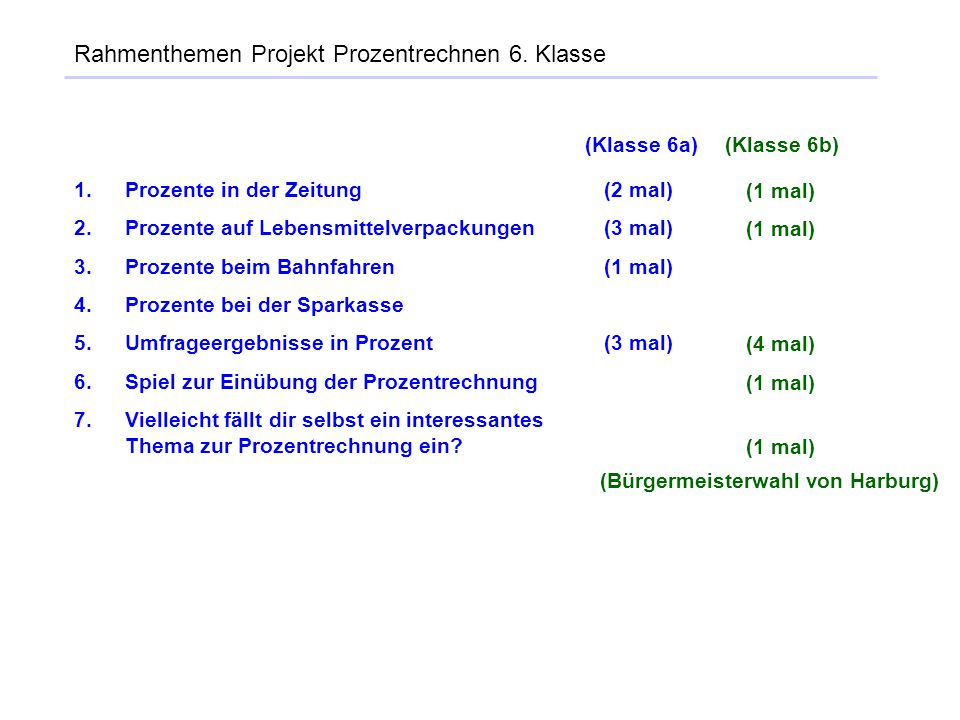 Rahmenthemen Projekt Prozentrechnen 6. Klasse