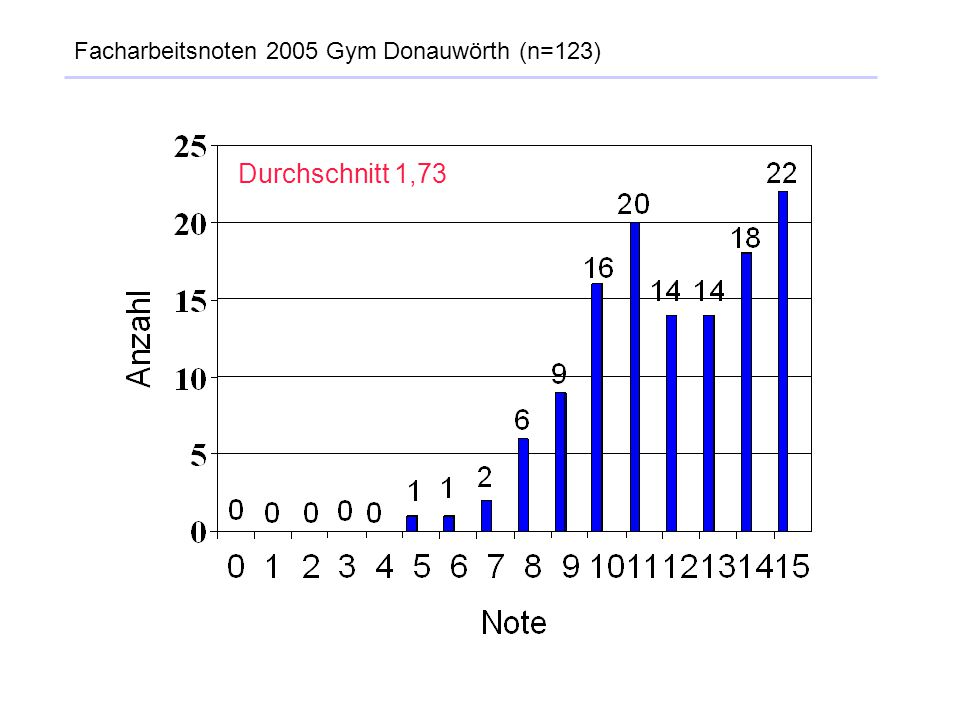 Facharbeitsnoten 2005 Gym Donauwörth (n=123)