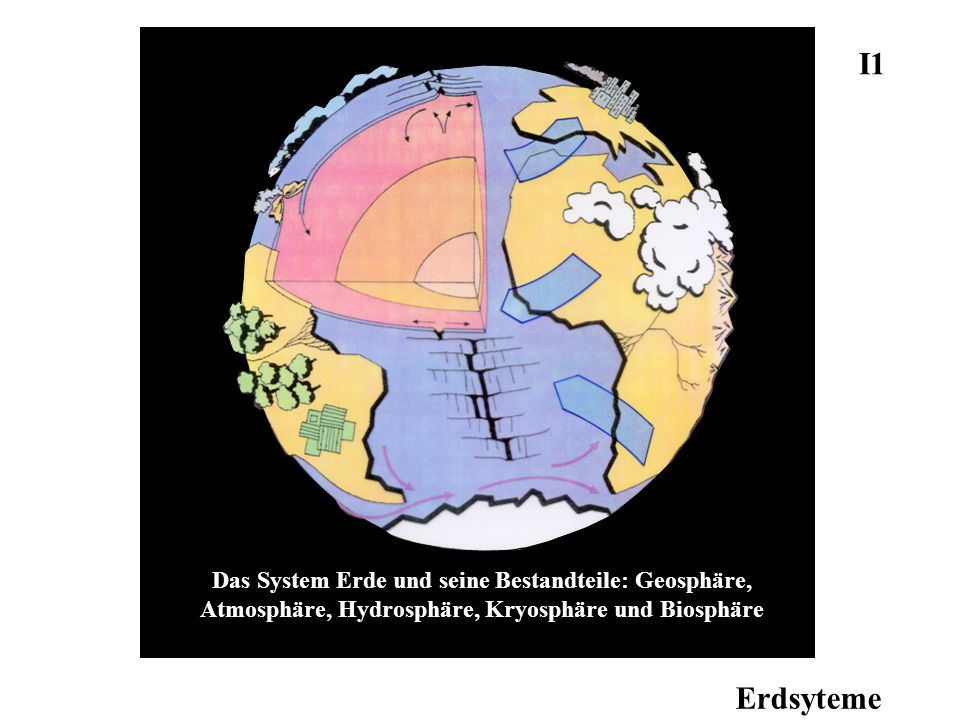 Das System Erde und seine Bestandteile: Geosphäre, Atmosphäre, Hydrosphäre, Kryosphäre und Biosphäre