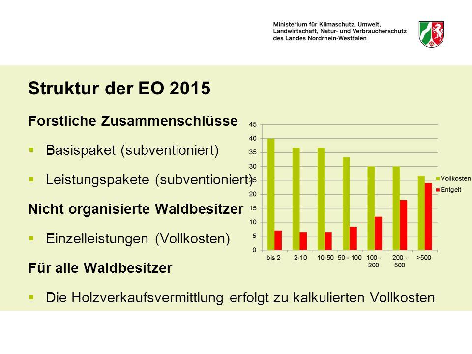 Struktur der EO 2015 Forstliche Zusammenschlüsse
