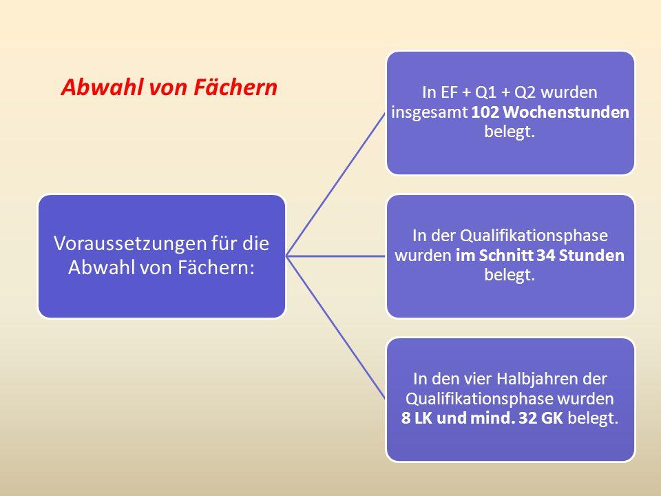 Abwahl von Fächern Voraussetzungen für die Abwahl von Fächern: