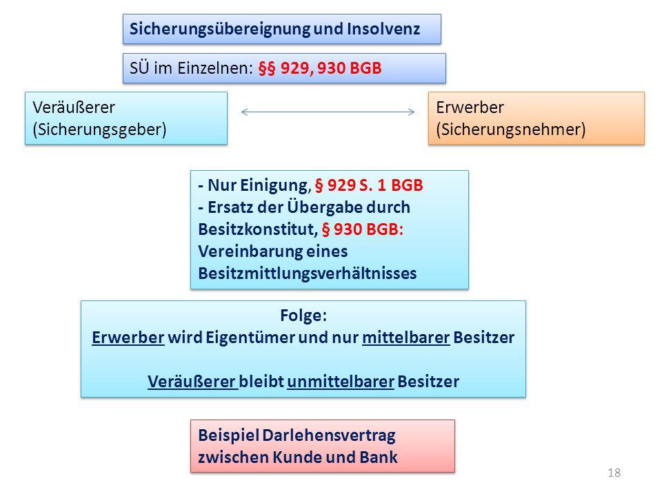 Sicherungsübereignung und Insolvenz